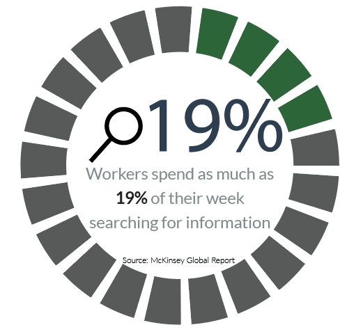 Workers can waste up to 19% of their weeks just search for and gathering information.