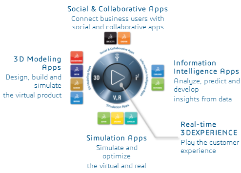 Machine generated alternative text: 3D Modeling Apps Design, build and simulate the virtual product Social & Collaborative Apps Connect business users with social and collaborative apps Simulation Apps Simulate and optimize the virtual and real Information Intelligence Apps Fnalgze, predict and develop insights from data Real-time 3 DEXPERIENCE Plag the customer experience